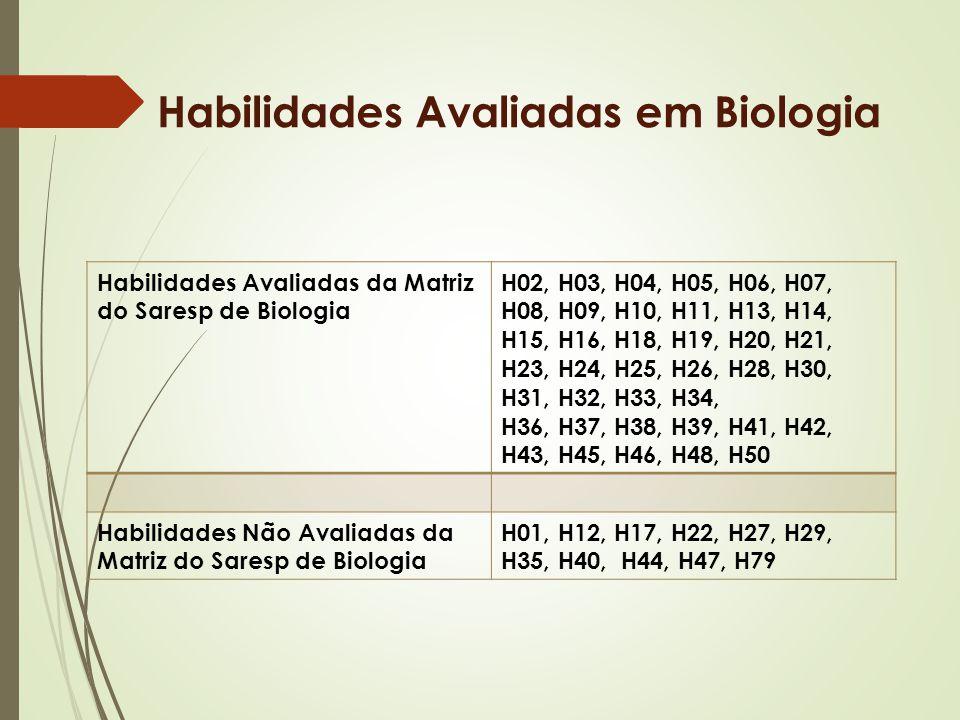 Habilidades Avaliadas em Biologia