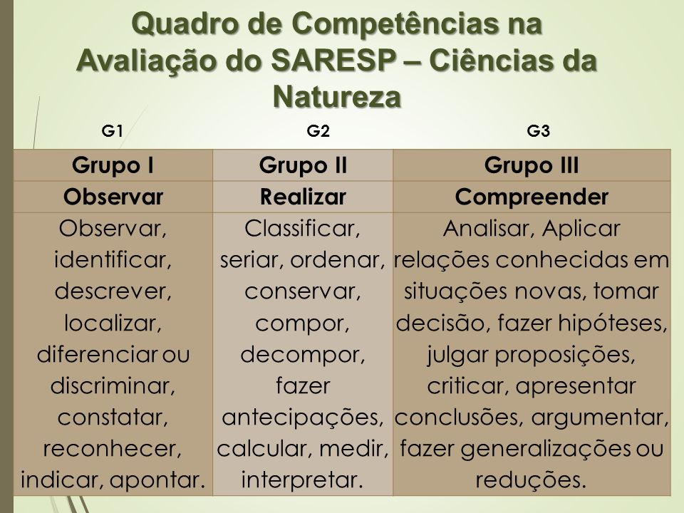 Quadro de Competências na Avaliação do SARESP – Ciências da Natureza