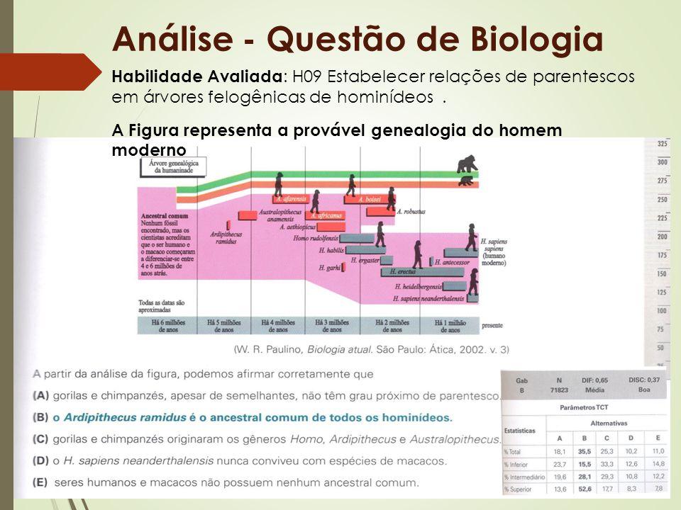 Análise - Questão de Biologia