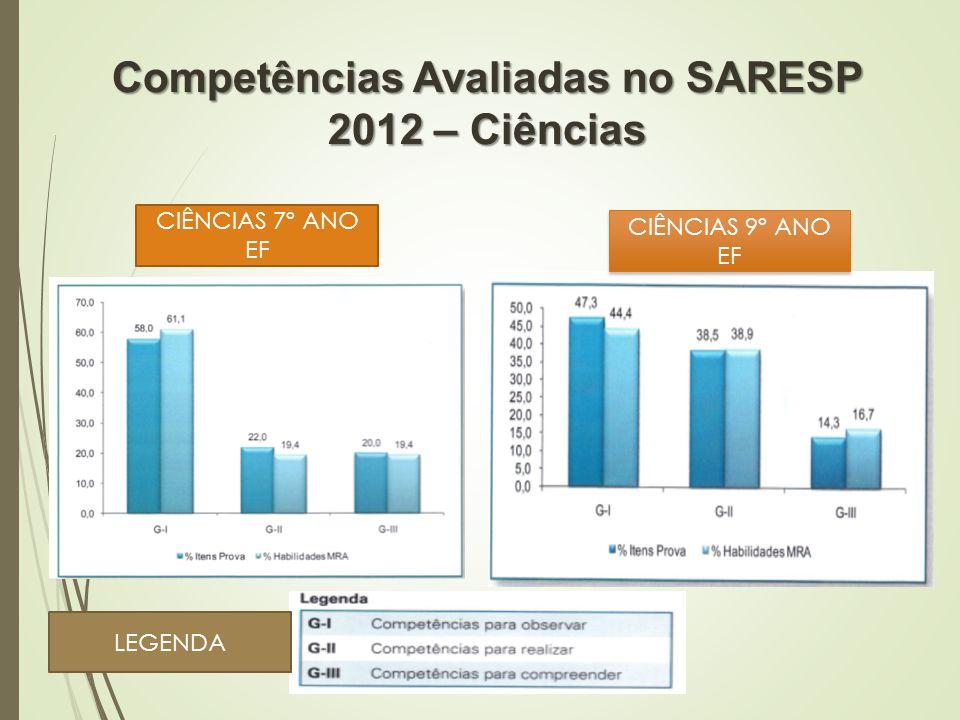 Competências Avaliadas no SARESP 2012 – Ciências