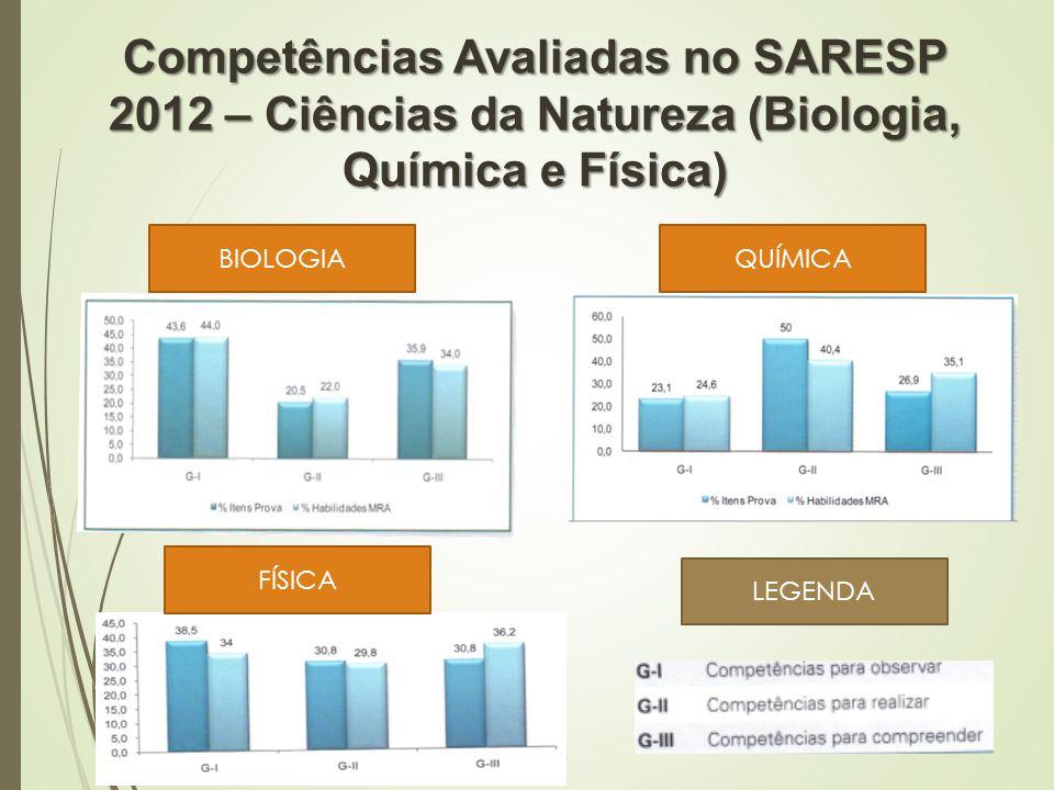 Competências Avaliadas no SARESP 2012 – Ciências da Natureza (Biologia, Química e Física)