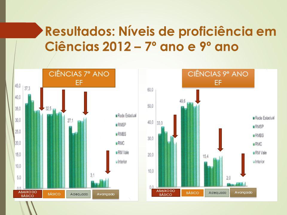 Resultados: Níveis de proficiência em Ciências 2012 – 7º ano e 9º ano
