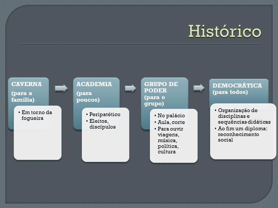 Histórico CAVERNA (para a família) ACADEMIA (para poucos)