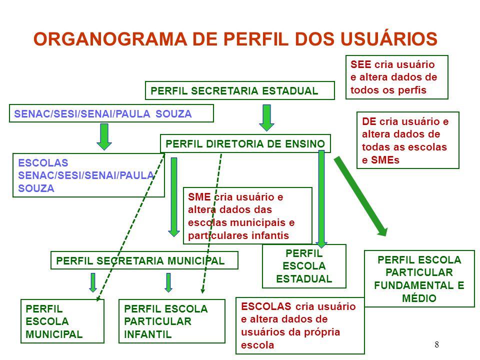 ORGANOGRAMA DE PERFIL DOS USUÁRIOS