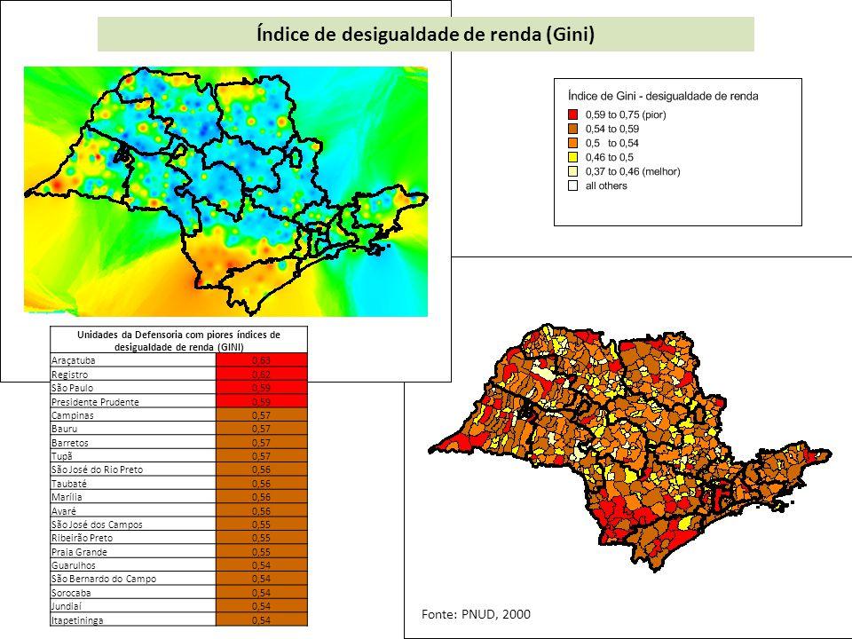 Índice de desigualdade de renda (Gini)