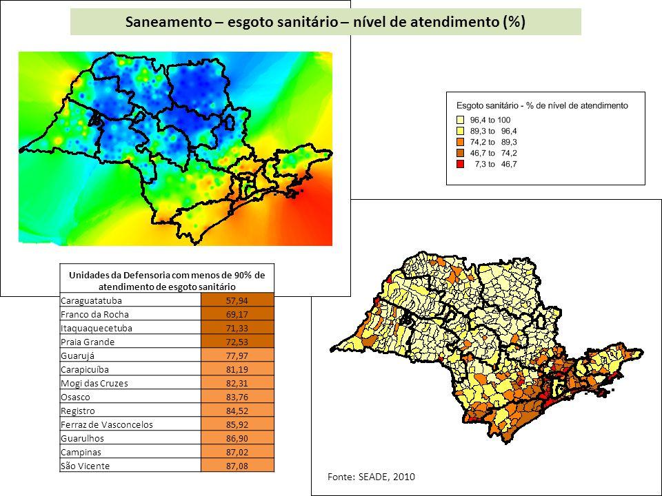 Saneamento – esgoto sanitário – nível de atendimento (%)