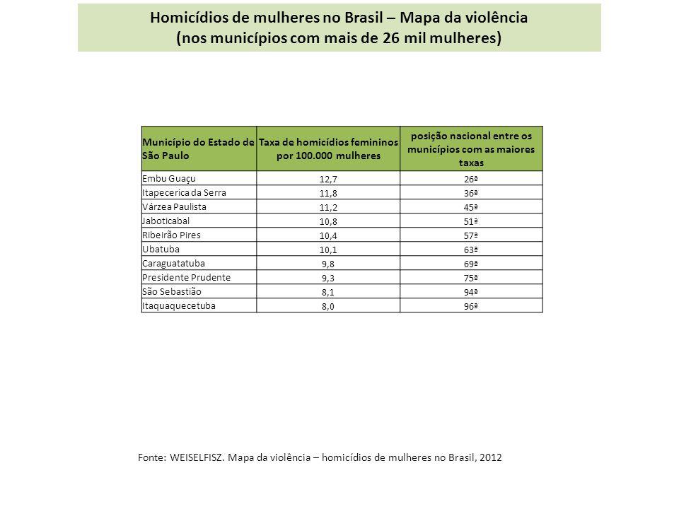 Homicídios de mulheres no Brasil – Mapa da violência