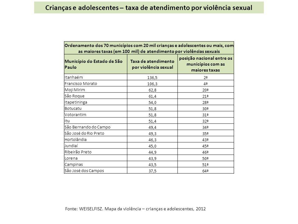 Crianças e adolescentes – taxa de atendimento por violência sexual
