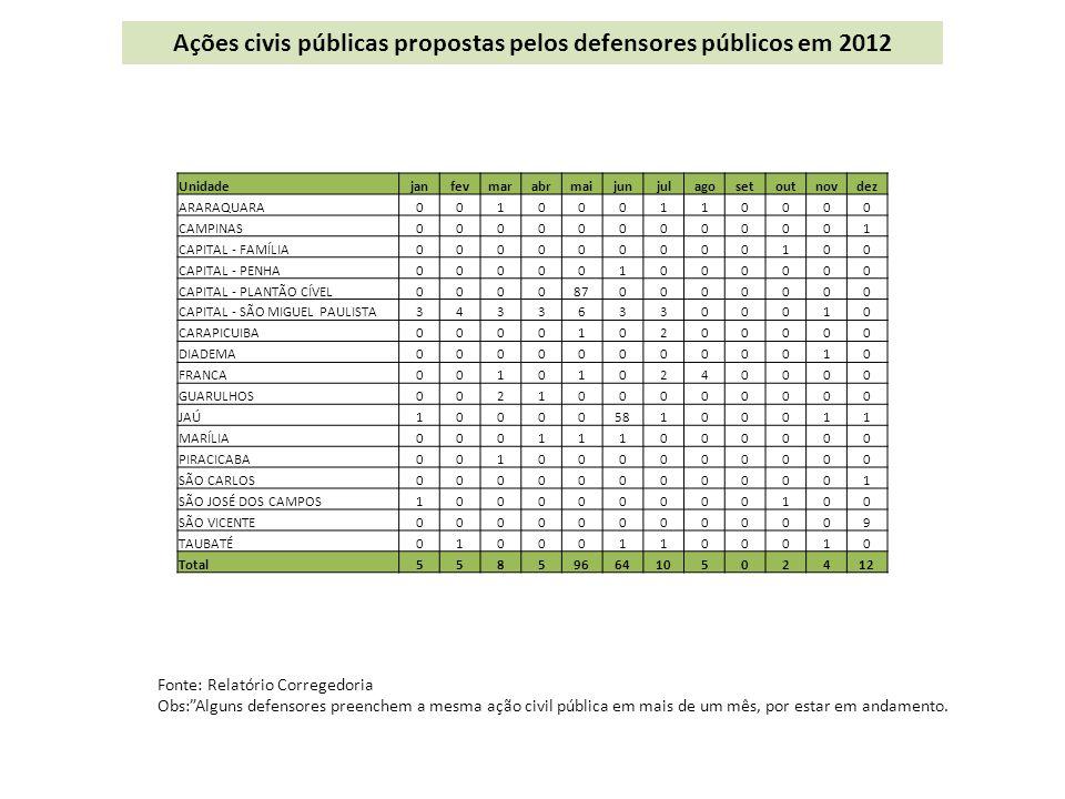 Ações civis públicas propostas pelos defensores públicos em 2012