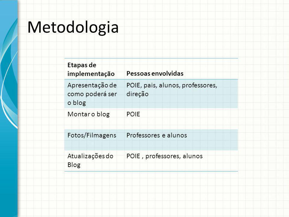 Metodologia Etapas de implementação Pessoas envolvidas