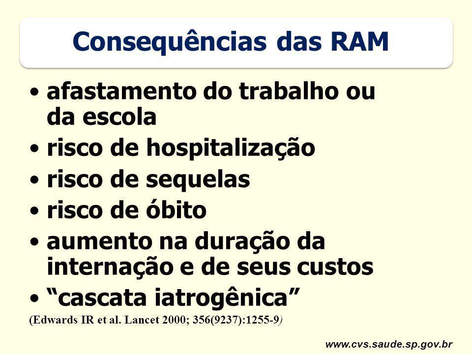 Consequências das RAM afastamento do trabalho ou da escola