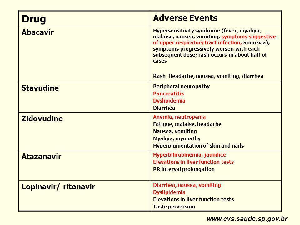Drug Adverse Events Abacavir Stavudine Zidovudine Atazanavir