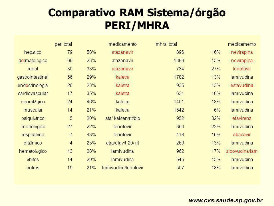 Comparativo RAM Sistema/órgão PERI/MHRA