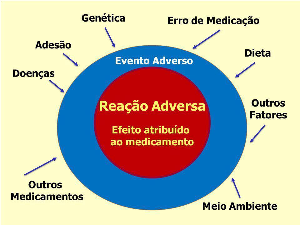 Reação Adversa Genética Erro de Medicação Adesão Dieta Evento Adverso