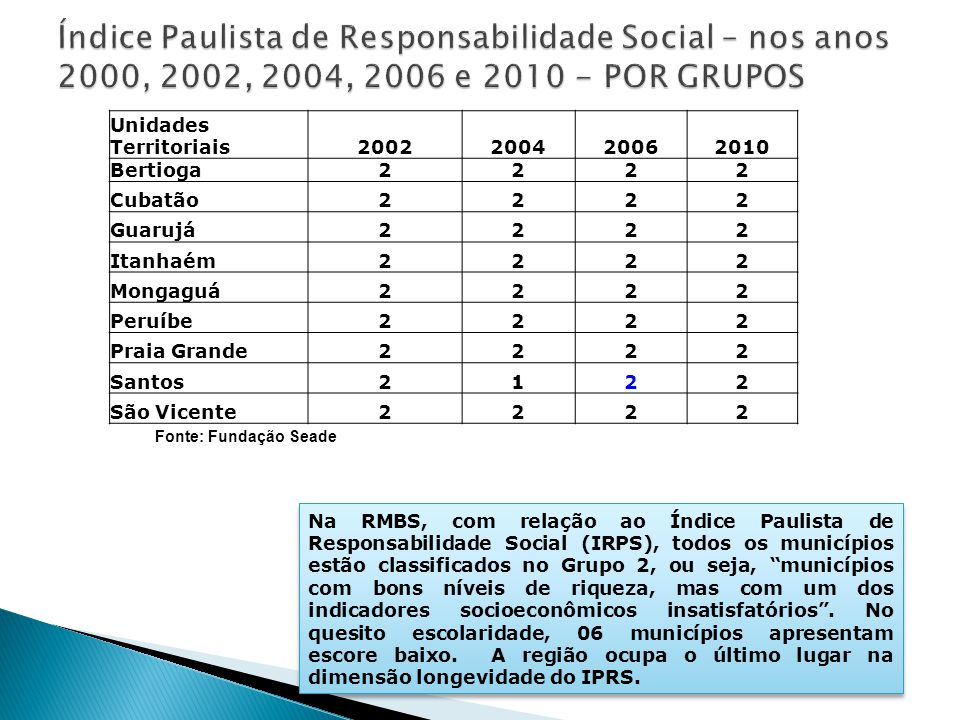Índice Paulista de Responsabilidade Social – nos anos 2000, 2002, 2004, 2006 e 2010 - POR GRUPOS
