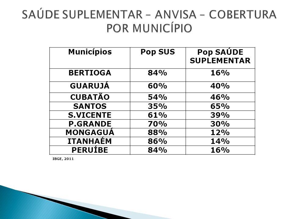 SAÚDE SUPLEMENTAR – ANVISA – COBERTURA POR MUNICÍPIO