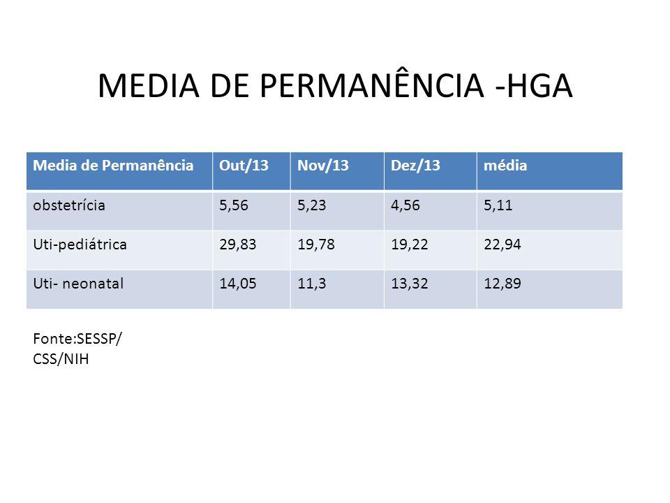 MEDIA DE PERMANÊNCIA -HGA