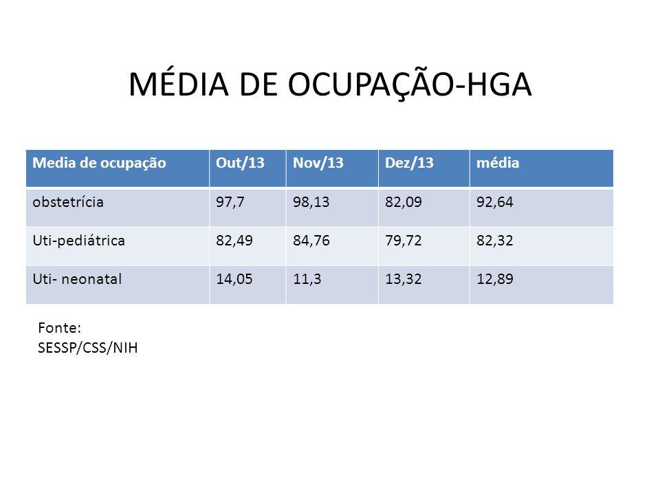 MÉDIA DE OCUPAÇÃO-HGA Media de ocupação Out/13 Nov/13 Dez/13 média