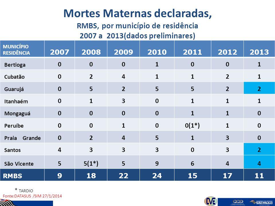 Mortes Maternas declaradas, RMBS, por município de residência 2007 a 2013(dados preliminares)