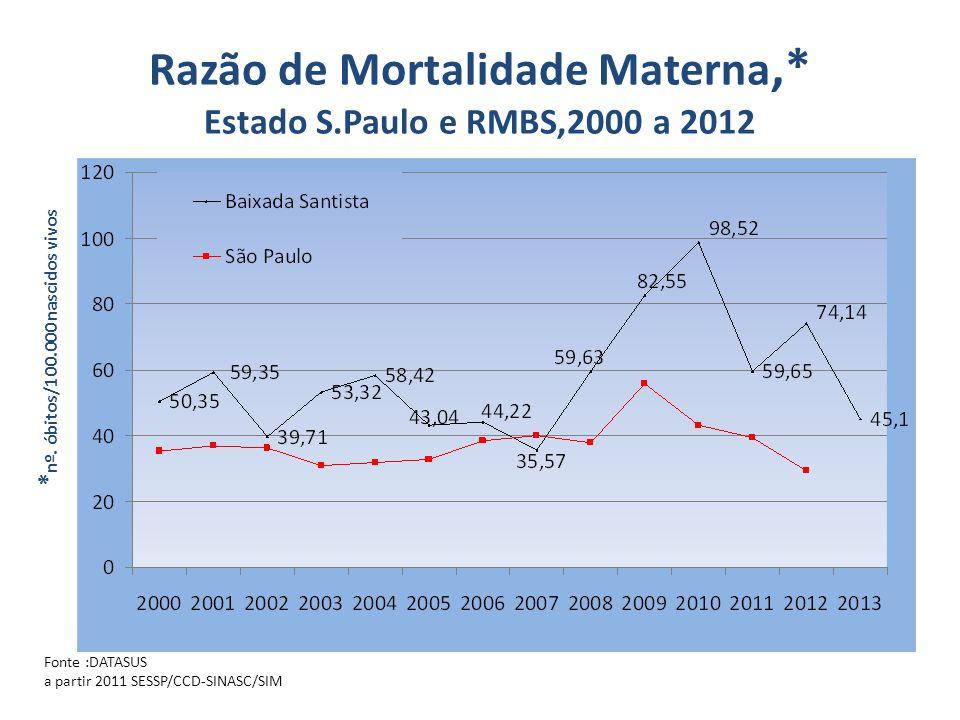 Razão de Mortalidade Materna,* Estado S.Paulo e RMBS,2000 a 2012