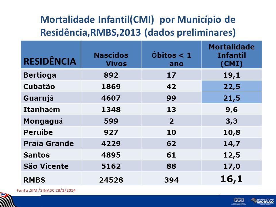 Mortalidade Infantil(CMI) por Município de Residência,RMBS,2013 (dados preliminares)