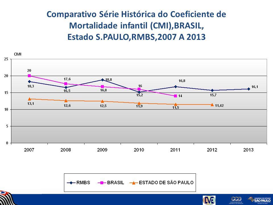 Comparativo Série Histórica do Coeficiente de Mortalidade infantil (CMI),BRASIL, Estado S.PAULO,RMBS,2007 A 2013