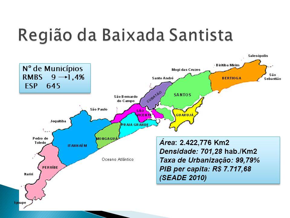 Região da Baixada Santista