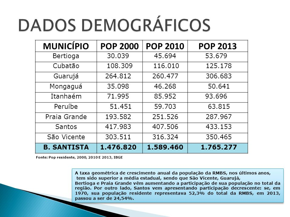 DADOS DEMOGRÁFICOS MUNICÍPIO POP 2000 POP 2010 POP 2013 Bertioga