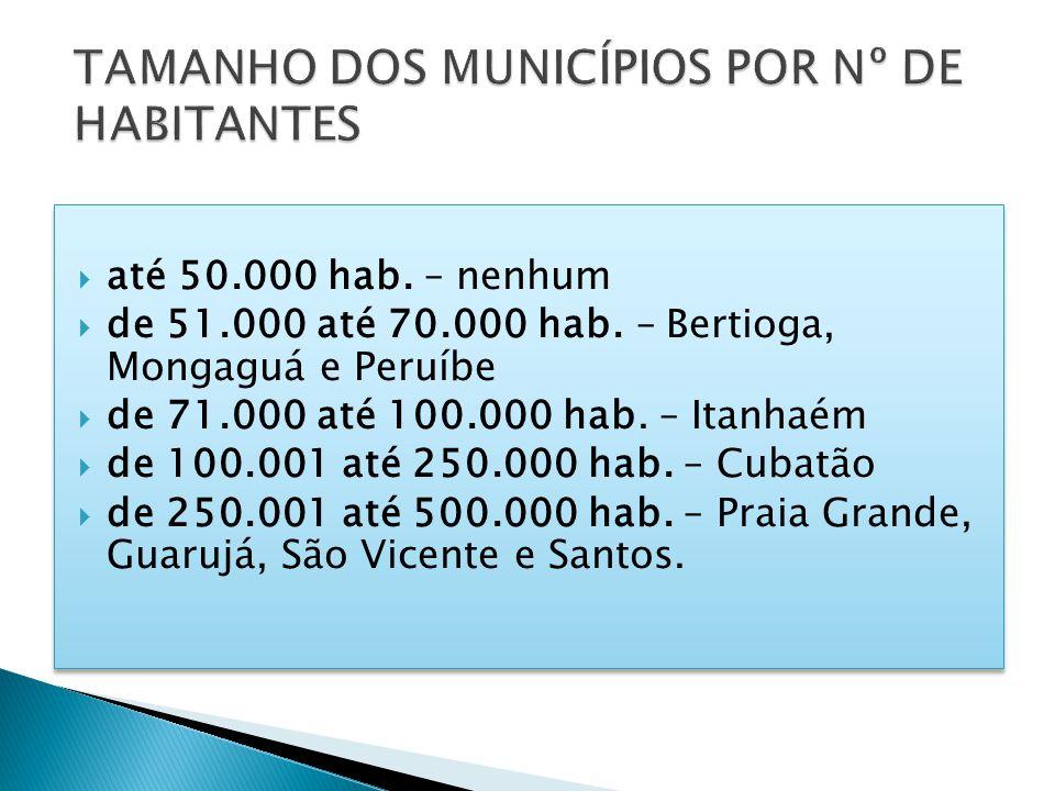 TAMANHO DOS MUNICÍPIOS POR Nº DE HABITANTES