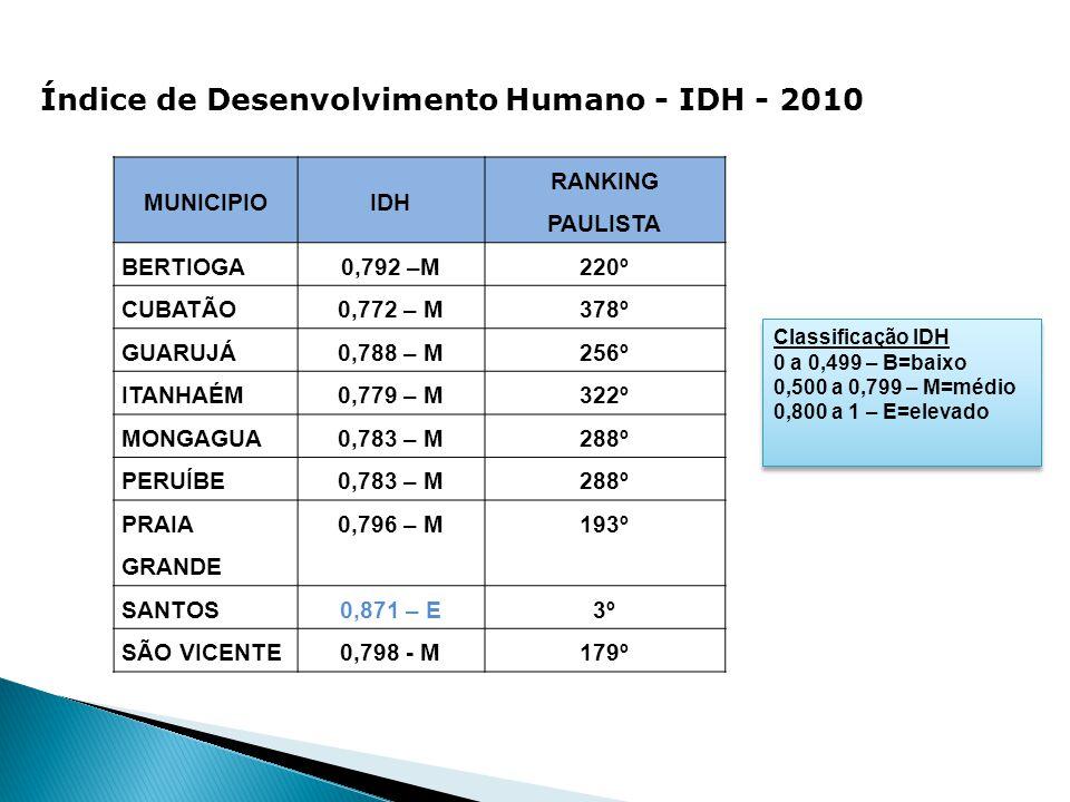 Índice de Desenvolvimento Humano - IDH - 2010