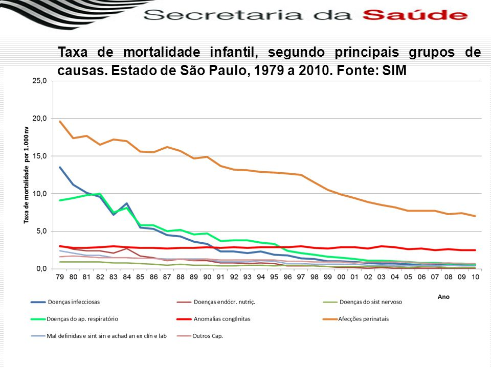 Taxa de mortalidade infantil, segundo principais grupos de causas