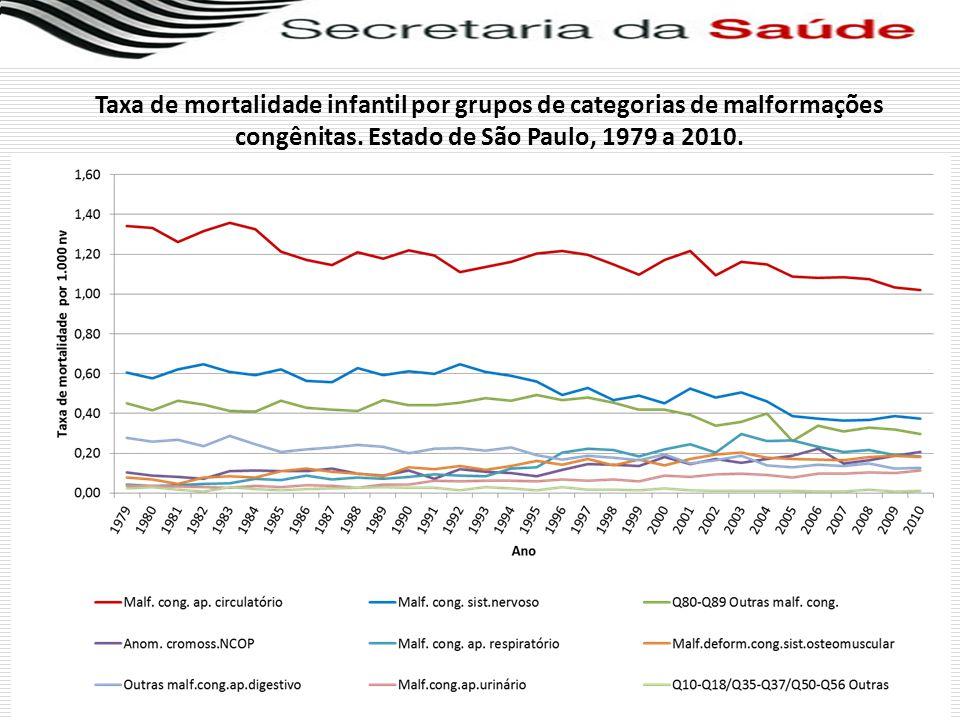 Taxa de mortalidade infantil por grupos de categorias de malformações congênitas.