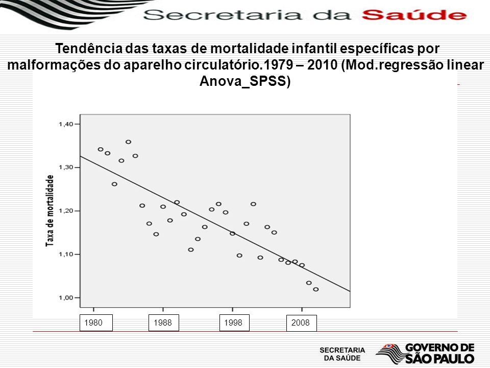 Tendência das taxas de mortalidade infantil específicas por malformações do aparelho circulatório.1979 – 2010 (Mod.regressão linear Anova_SPSS)