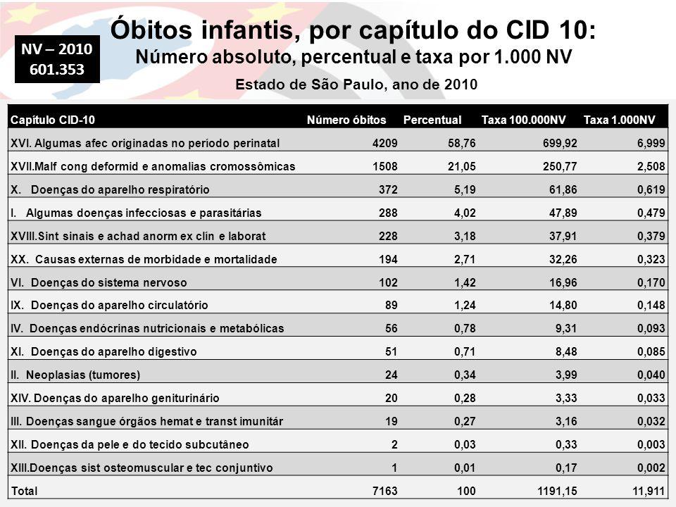 Óbitos infantis, por capítulo do CID 10: Número absoluto, percentual e taxa por 1.000 NV Estado de São Paulo, ano de 2010