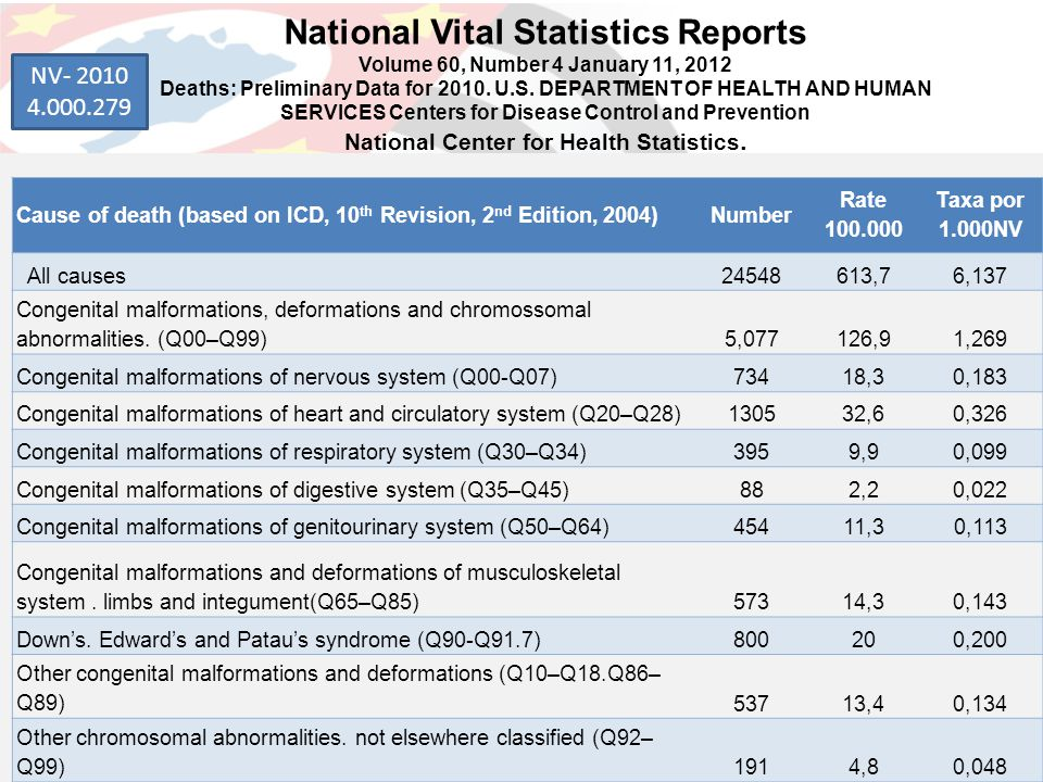National Vital Statistics Reports Volume 60, Number 4 January 11, 2012 Deaths: Preliminary Data for 2010. U.S. DEPARTMENT OF HEALTH AND HUMAN SERVICES Centers for Disease Control and Prevention National Center for Health Statistics.