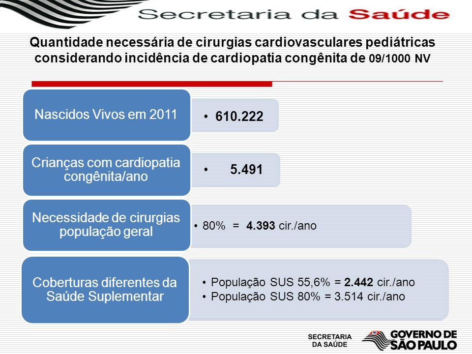 Crianças com cardiopatia congênita/ano 5.491