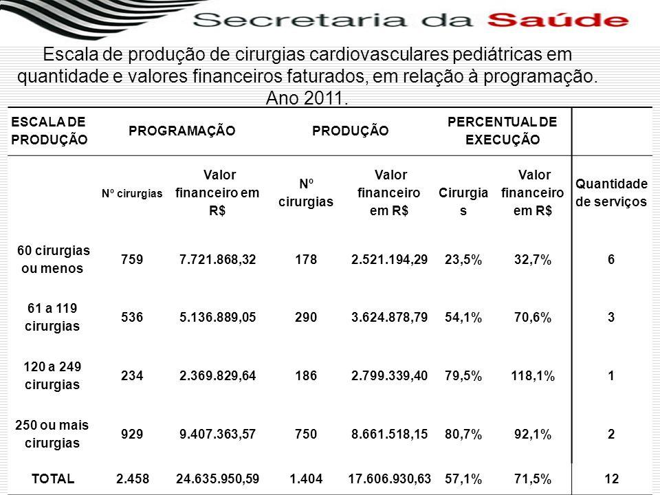 PERCENTUAL DE EXECUÇÃO Quantidade de serviços