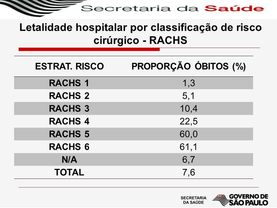 Letalidade hospitalar por classificação de risco cirúrgico - RACHS