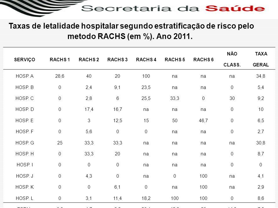 Taxas de letalidade hospitalar segundo estratificação de risco pelo metodo RACHS (em %). Ano 2011.