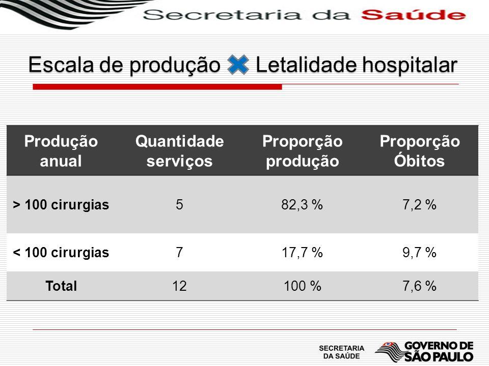 Escala de produção Letalidade hospitalar