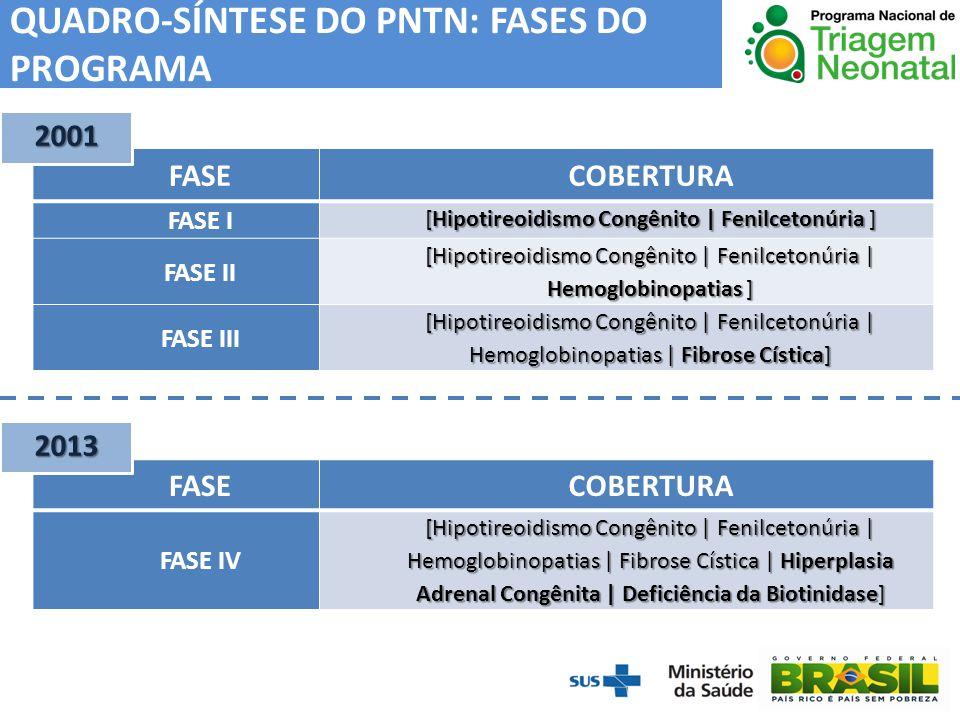 QUADRO-SÍNTESE DO PNTN: FASES DO PROGRAMA