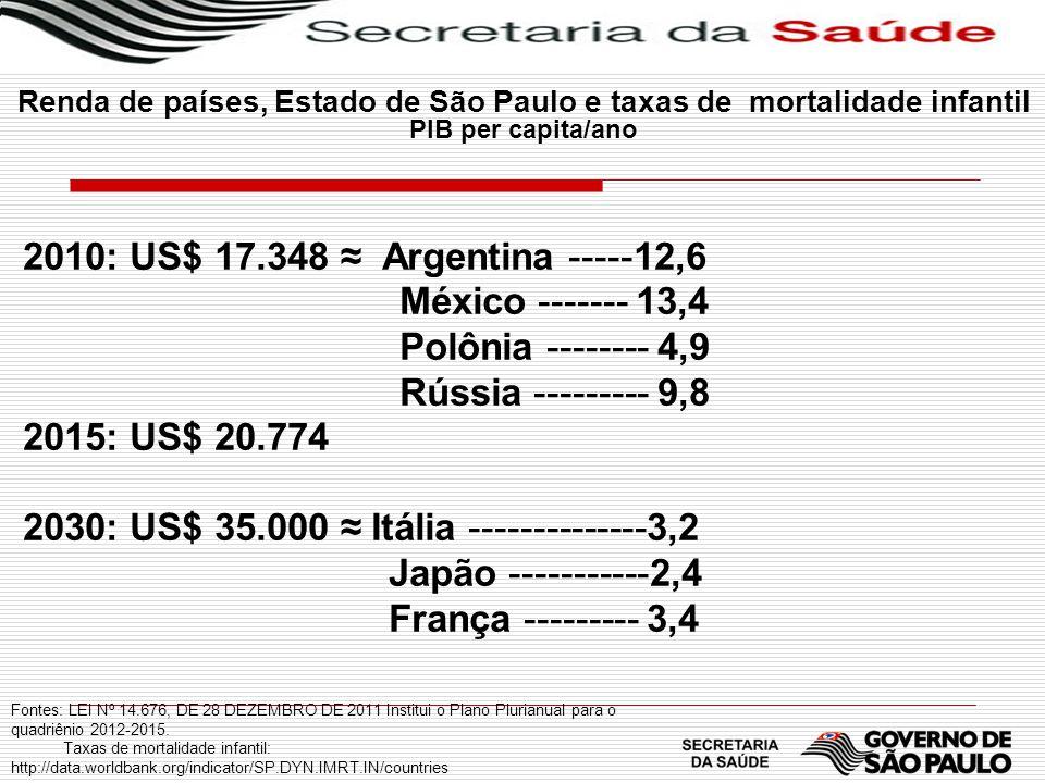 2030: US$ 35.000 ≈ Itália --------------3,2 Japão -----------2,4