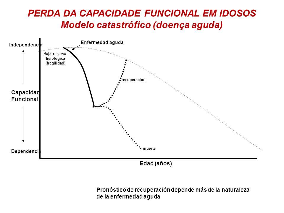 PERDA DA CAPACIDADE FUNCIONAL EM IDOSOS
