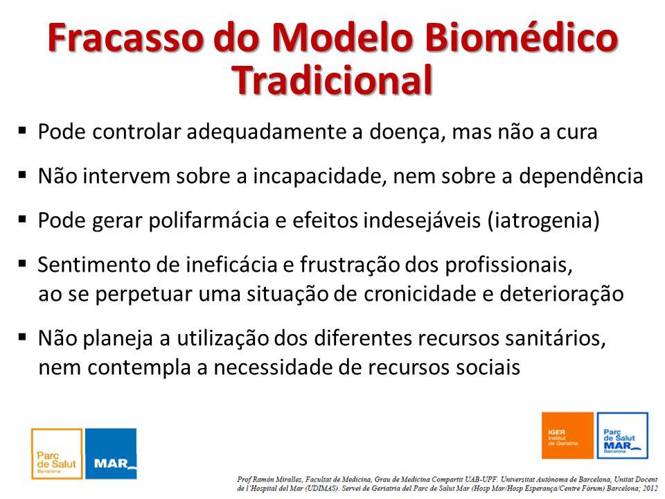 Fracasso do Modelo Biomédico Tradicional