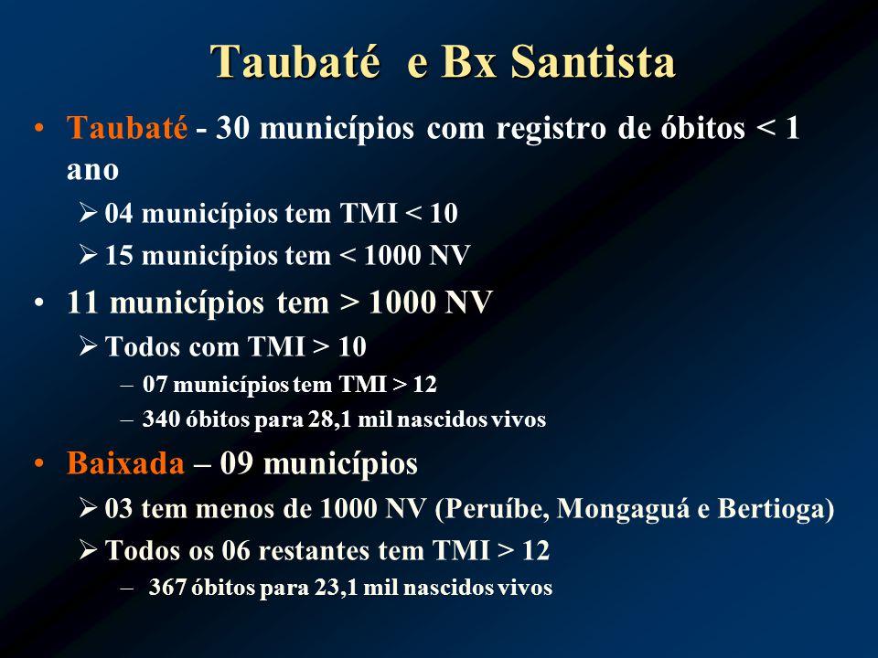 Taubaté e Bx Santista Taubaté - 30 municípios com registro de óbitos < 1 ano. 04 municípios tem TMI < 10.