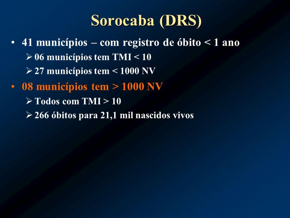 Sorocaba (DRS) 41 municípios – com registro de óbito < 1 ano