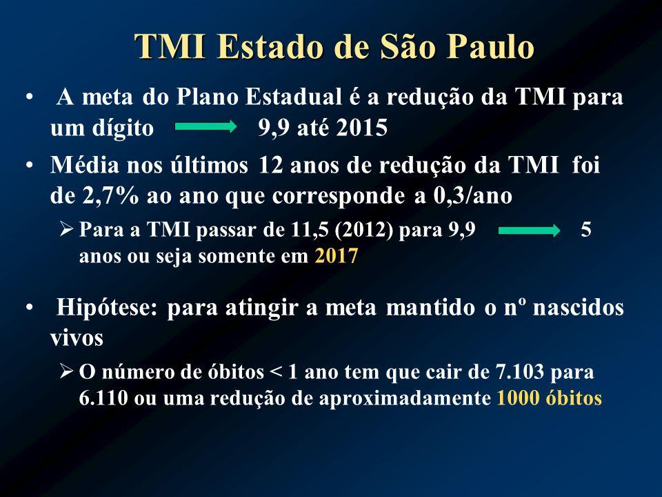 TMI Estado de São Paulo A meta do Plano Estadual é a redução da TMI para um dígito 9,9 até 2015.