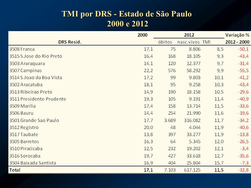 TMI por DRS - Estado de São Paulo