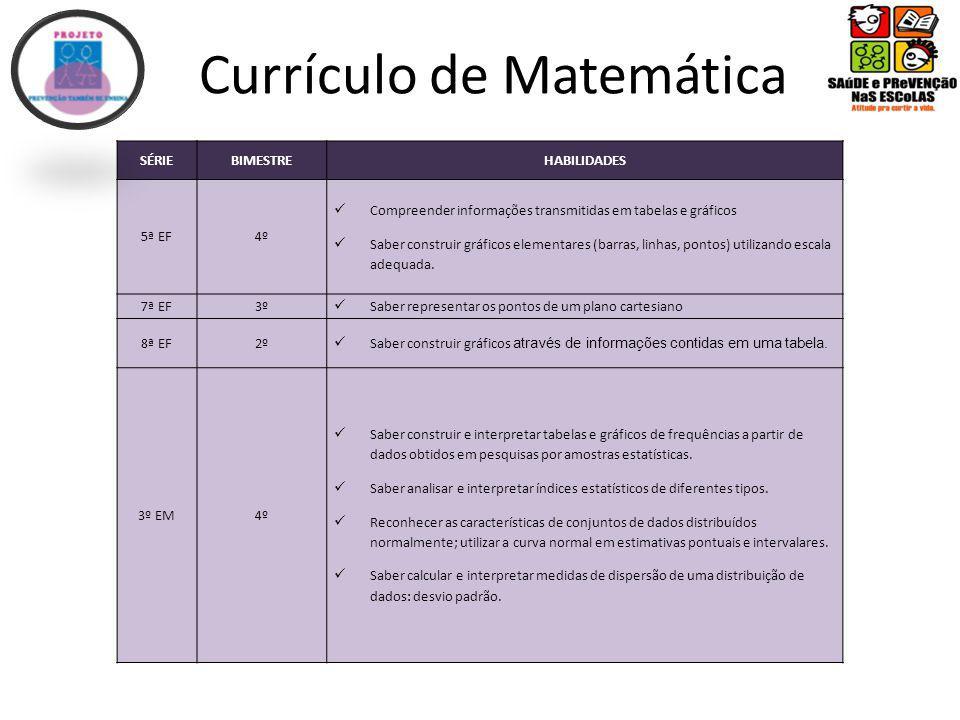 Currículo de Matemática