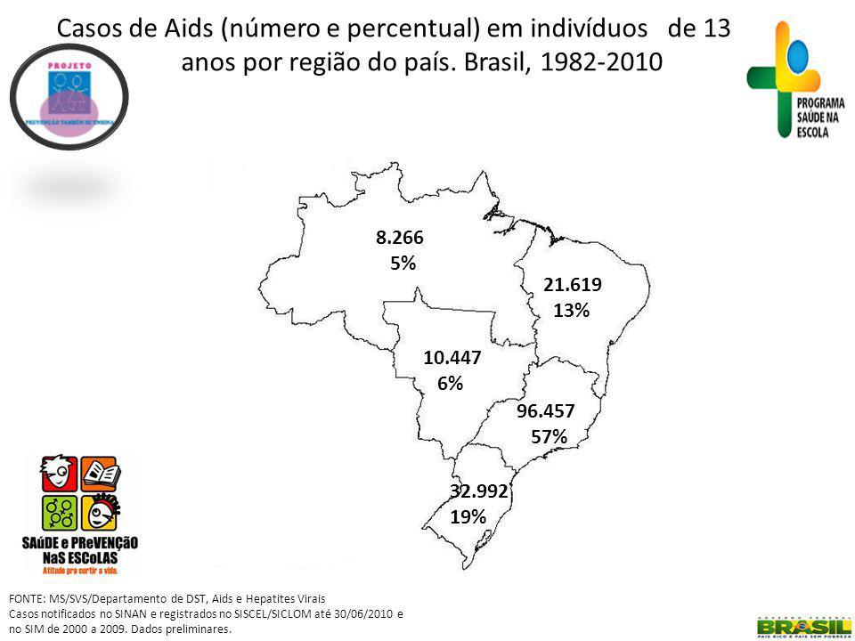 Casos de Aids (número e percentual) em indivíduos de 13 a 29 anos por região do país. Brasil, 1982-2010
